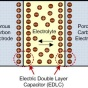 Schematic of an electric double layer capacitor with mesoporous electrodes