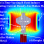 COMSOL simulation model showing the magnetic field generated by a pulsed magnetic coil as well as the volume fraction of ejected liquid aluminum