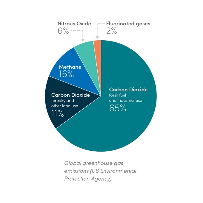 pie chart showing sources of greenhouse gas