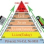 pyramid with battery left side, car on right side, both traveling upward toward top to demonstrate increasing density.