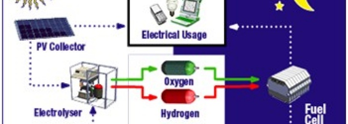 Scheme of a reversible alkaline membrane fuel cell for energy storage and conversion, showing process where water and PV collector travel to electrolyser, then converting to oxygen & hydrogen and then to fuel cell.