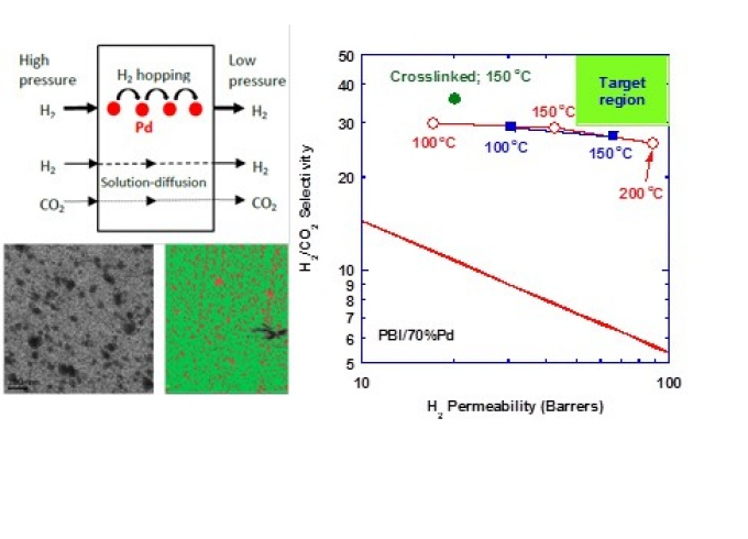 Sorption Enhanced Mixed Matrix Membranes for H2 Purification and CO2 Capture