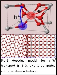 Hopping model for e/h transport in TiO2 and a computed rutile/anatase interface