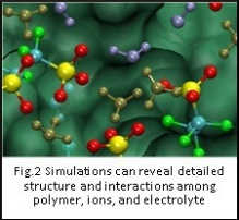Simulations can reveal details structure and interactions among polymer, ions and electrolyte