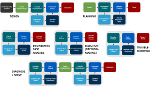 Engineering education project database map.